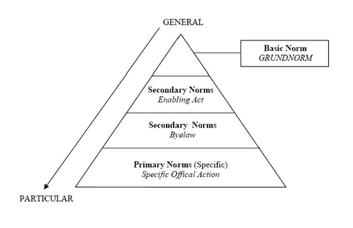 grundnorm-definition